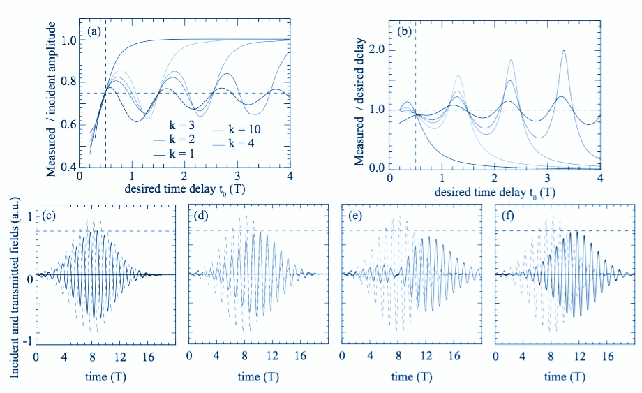 To what extent can we shift the frequency of signals using time-dependent surfaces?