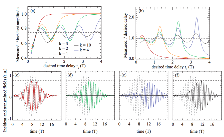 General framework for the frequency shifting of electromagnetic pulses using time-dependent surfaces