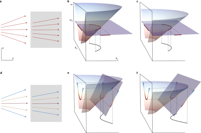 Refracting spacetime wave packets